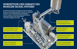Bilfinger Mobile Fackel Product Sheet