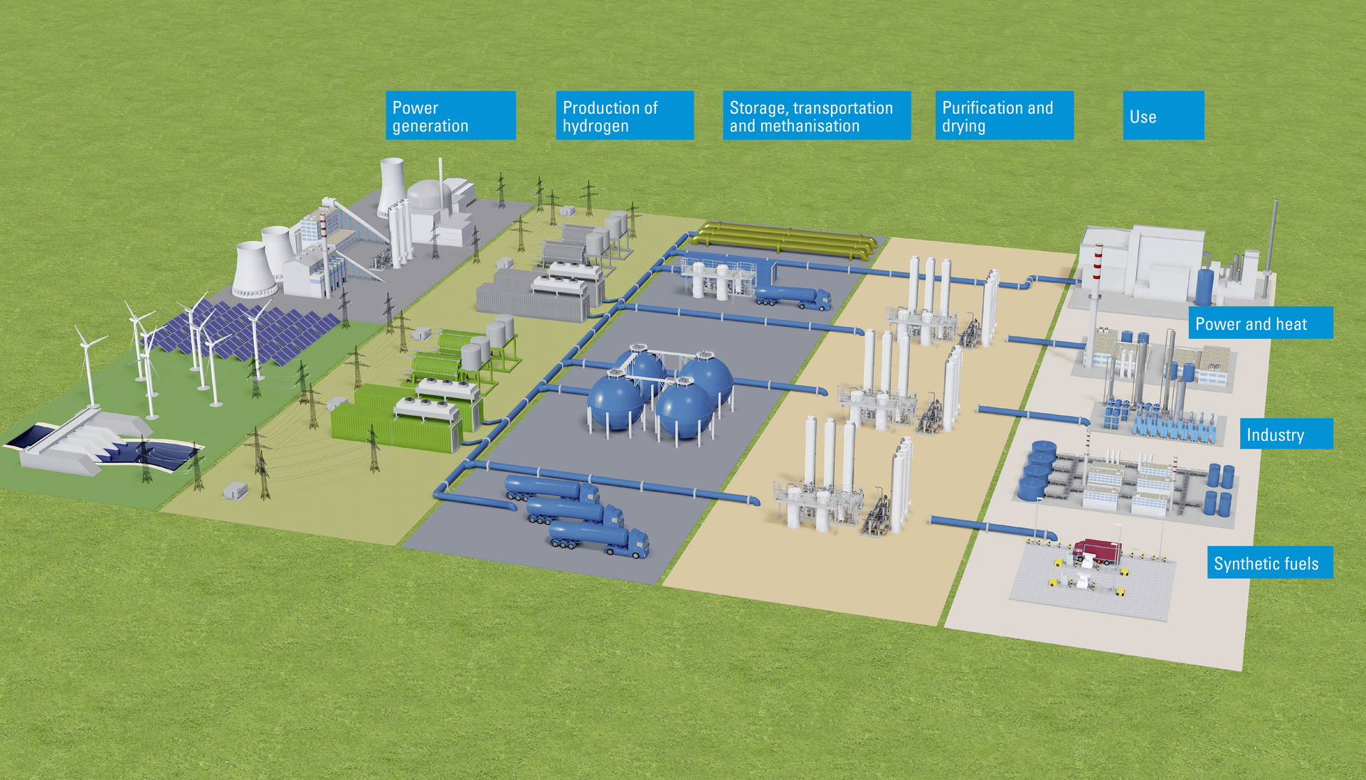 Bilfinger offers services and products along the entire hydrogen value chain