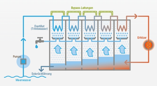 Lösungen von Bilfinger: Meerwasserentsalzung wird effizienter
